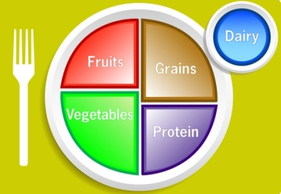 Myplate: a new alternative to the food pyramid | national center.