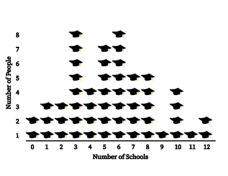 Pictured Above: A poll conducted by the Cardinal Times consisting of the number of schools that several students' applied to.