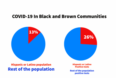 The coronavirus has disproportionally affected black and brown communities in Oregon and the rest of the country.