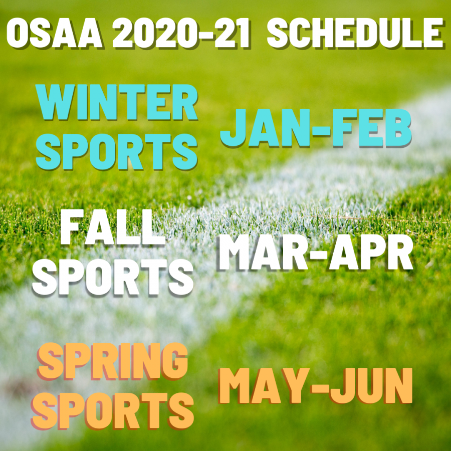OSAA's new basic. sports schedule for the 2020-21 school year, seen in a graphic above.