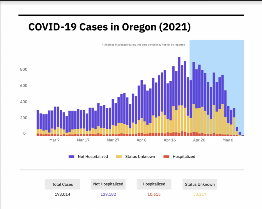 An+infographic+outlines+Oregon%E2%80%99s+total+number+of+COVID-19+cases+from+Mar.+1+to+May+11%2C+2021.+Many+students+hope+numbers+will+continue+to+decrease+in+time+for+summer+traveling%2C+but+the+Oregon+Health+Authority+still+urges+Oregonians+to+avoid+non-essential+travel+for+now.%0A